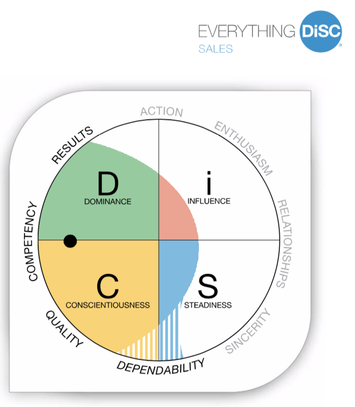Everything DiSC Sales Map