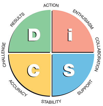 Everything DiSC Overview